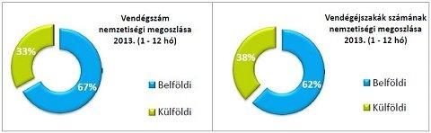 Hajdúszoboszlói turizmus számokban  2013