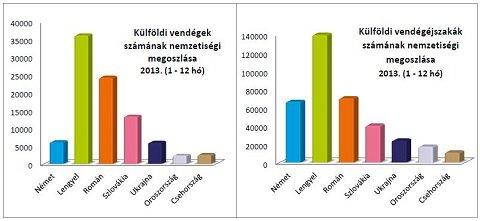 Hajdúszoboszlói turizmus számokban